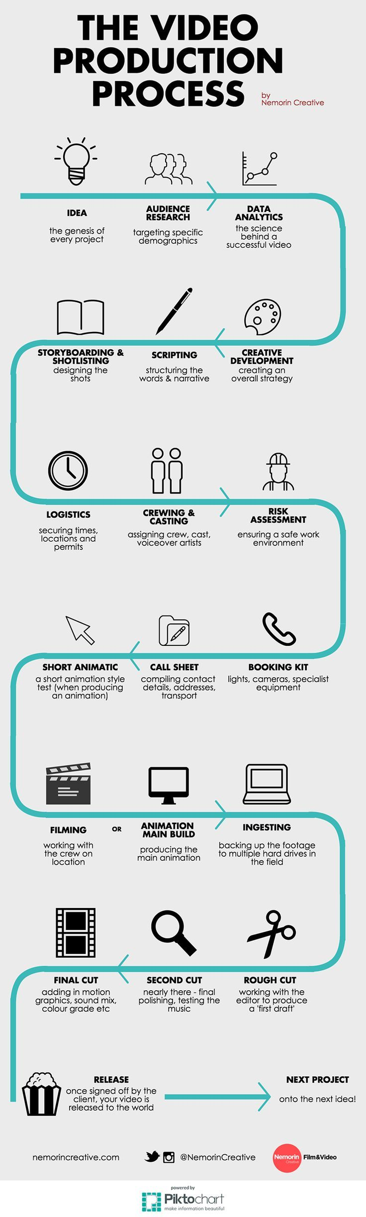 The Video Production Process Infographic. If you like UX, design, or design thinking, check out theuxblog.com