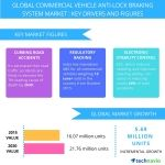 Commercial Vehicle Anti-Lock Braking System – Market Drivers and Forecasts From Technavio
