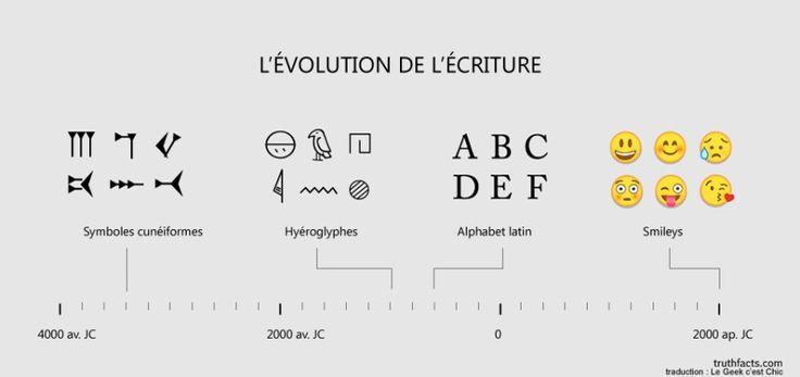 Evolution de l'écriture