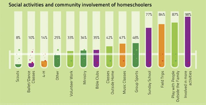 Yes, us homeschoolers can socialise very well thankyou!