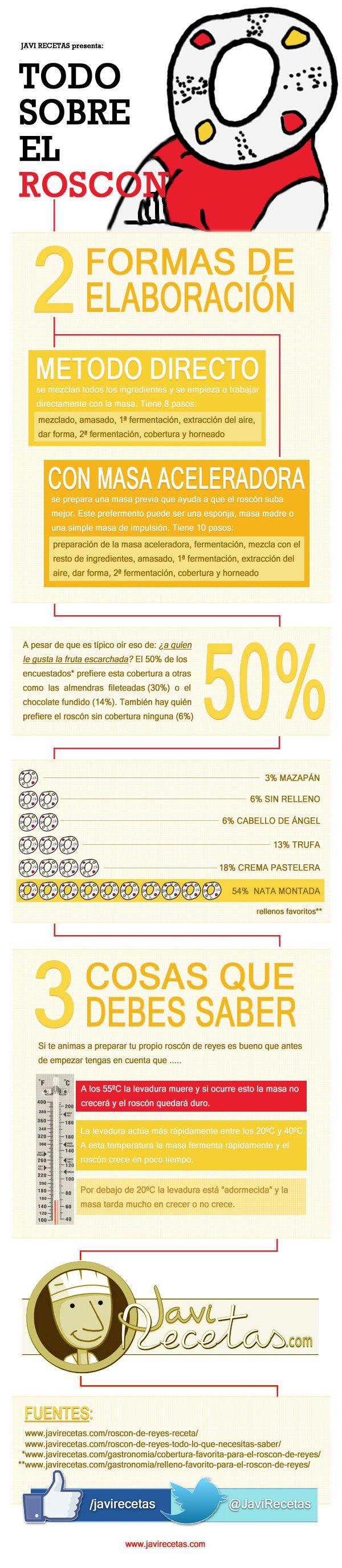Todo sobre la Rosca de Reyes el cual es un pan horneado tipico en Mexico  #infografia #infographic