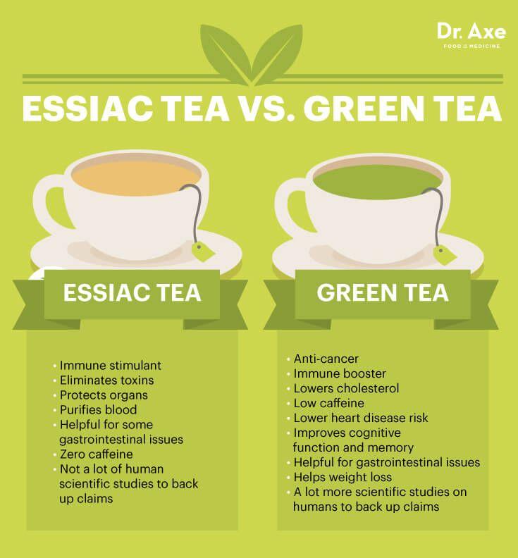 Essiac tea vs green tea - Dr. Axe http://www.draxe.com #health #holistic #natural