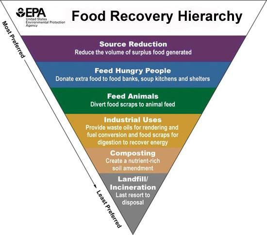 The Food Recovery Hierarchy/Pyramid