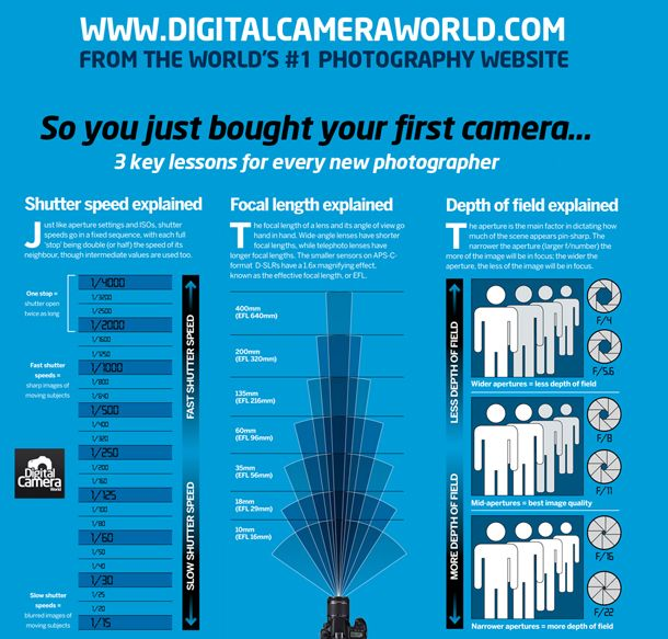 If you've just bought your first camera, you're probably finding a bit of a learning curve in getting up to speed with all of its bells and whistles. Before you get you get started, there are three fundamental concepts you need to understand: how your camera's shutter speed scale works