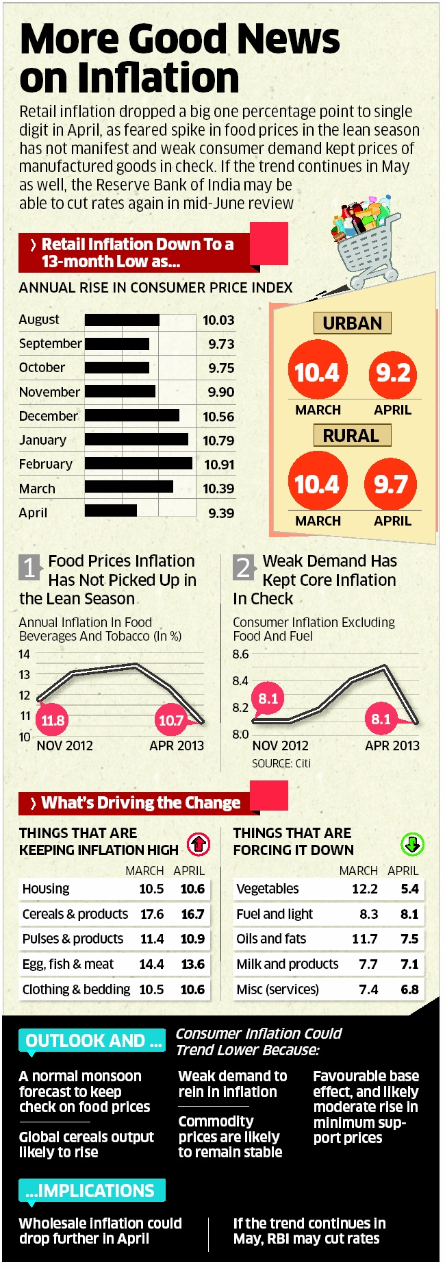 Inflation is down!