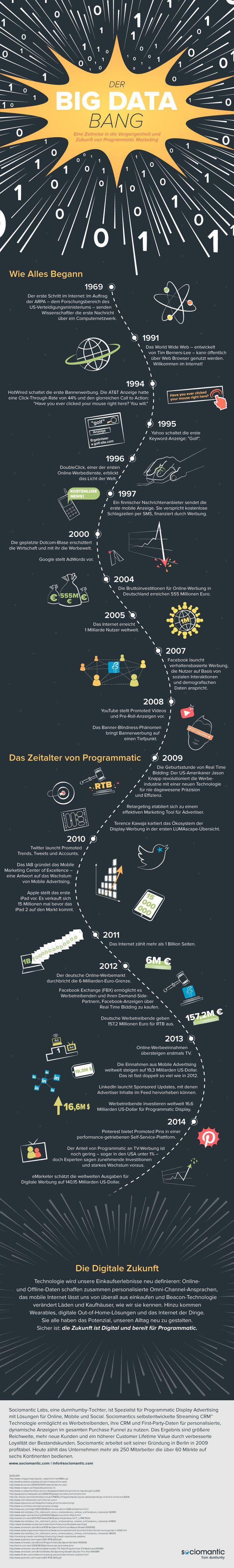 Programmatic-Marketing: Vergangenheit, Gegenwart und Zukunft. (Grafik: Sociomantic)