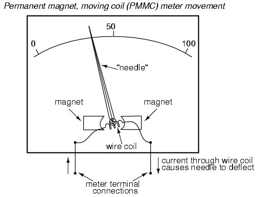 Instrument Current Electricity : Best images about electrical electronics concepts on