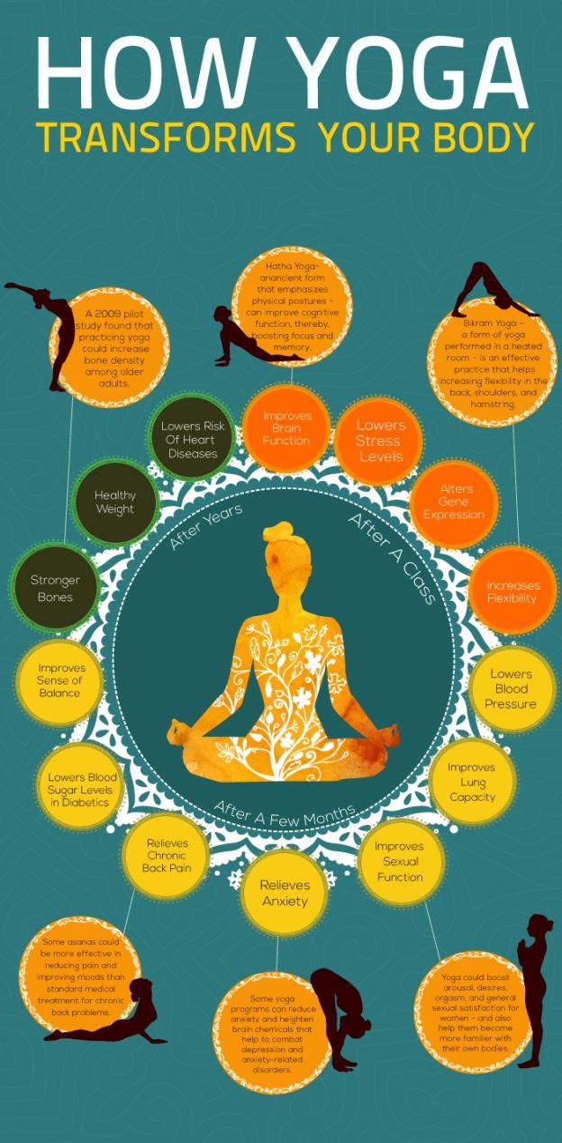 Best Benefits Of Yoga infographic