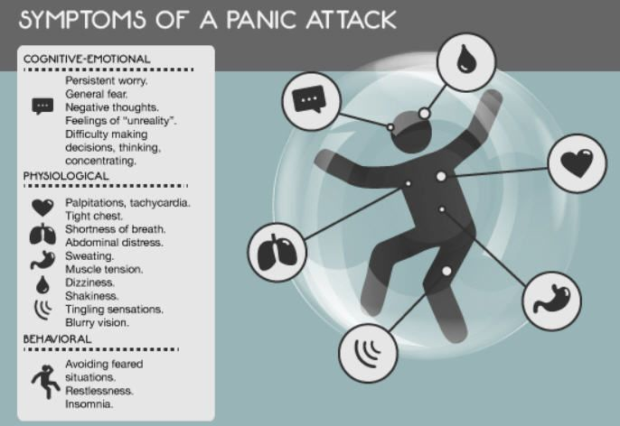 Symptoms of a panic attack.