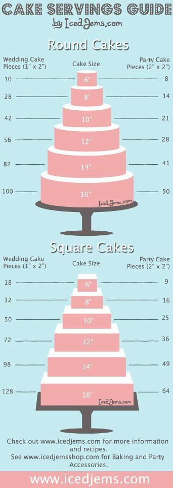 A great visual guide for estimating what size wedding cake you need.