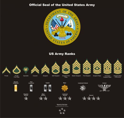us army patches | Military Patches and Seals Vectored