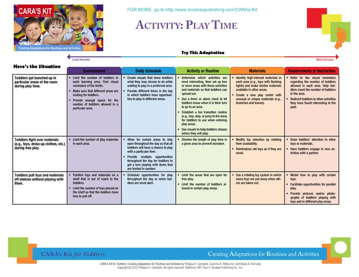 week 5 development matrix childhood and Levels of care (loc) rate determination matrix  participation in developmental , physical  five (5) times per week child-focused and/or family-focused.