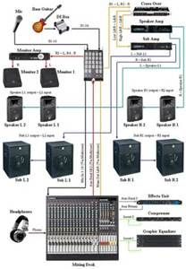 pa system diagram example electrical wiring diagram u2022 rh cranejapan co pa system diagram setup pa system diagram pdf