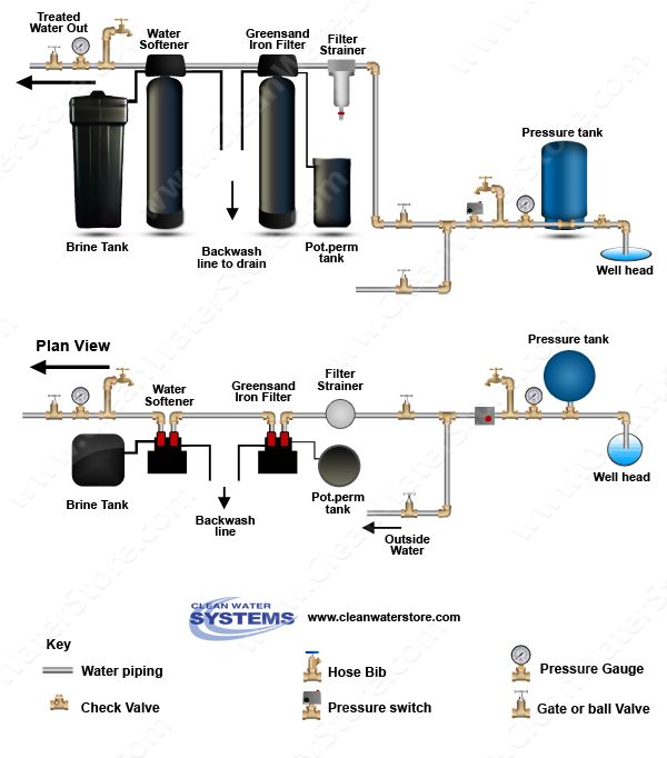 17 best images about well water treatment diagrams on pinterest water well cleanses and the for Water softener for 4 bedroom house