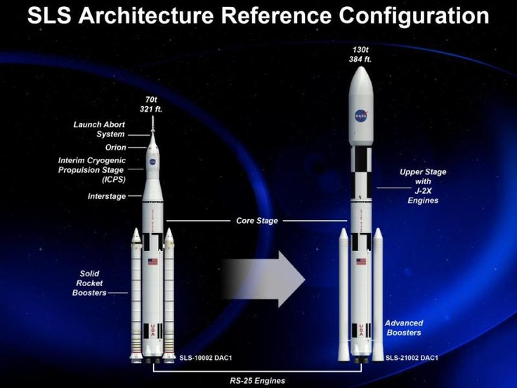 NASA's Space Launch System passes major agency review, moves to preliminary design