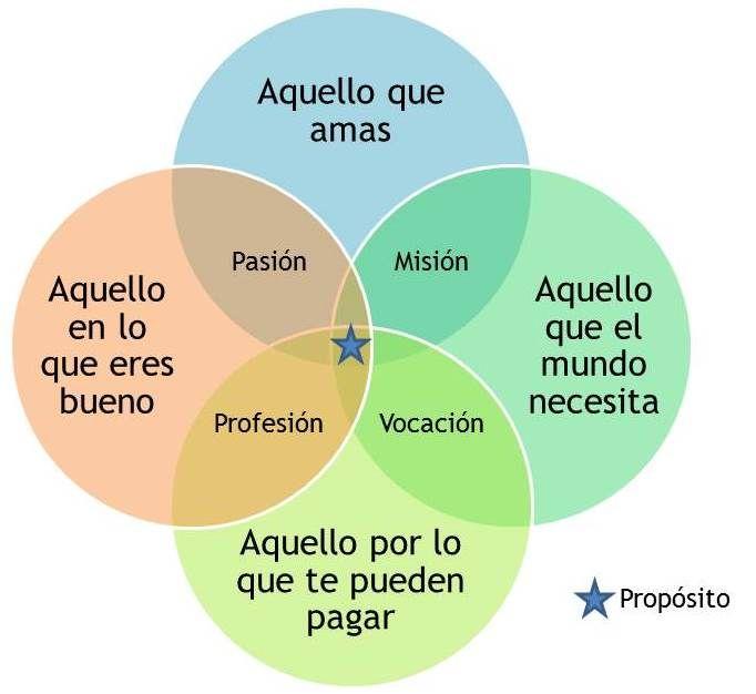 Excelente herramienta para definir el propósito de nuestra vida profesional. Infografía en español. #CommunityManager