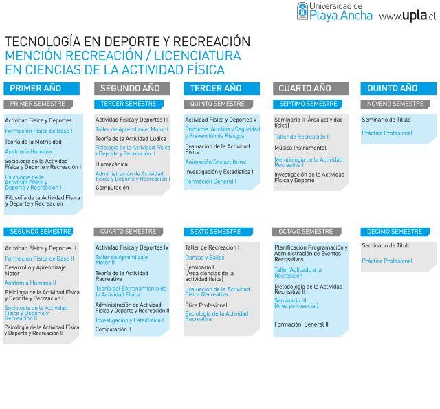 Universidad de Playa Ancha – Admisión » Tecnología en Deportes y Recreación