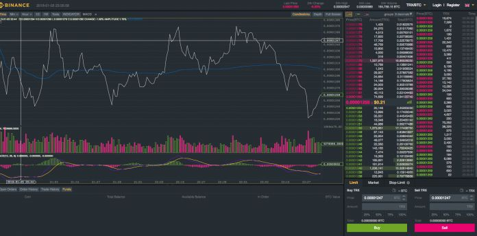 Bitcoin: Investire nel trading Forex e CFD