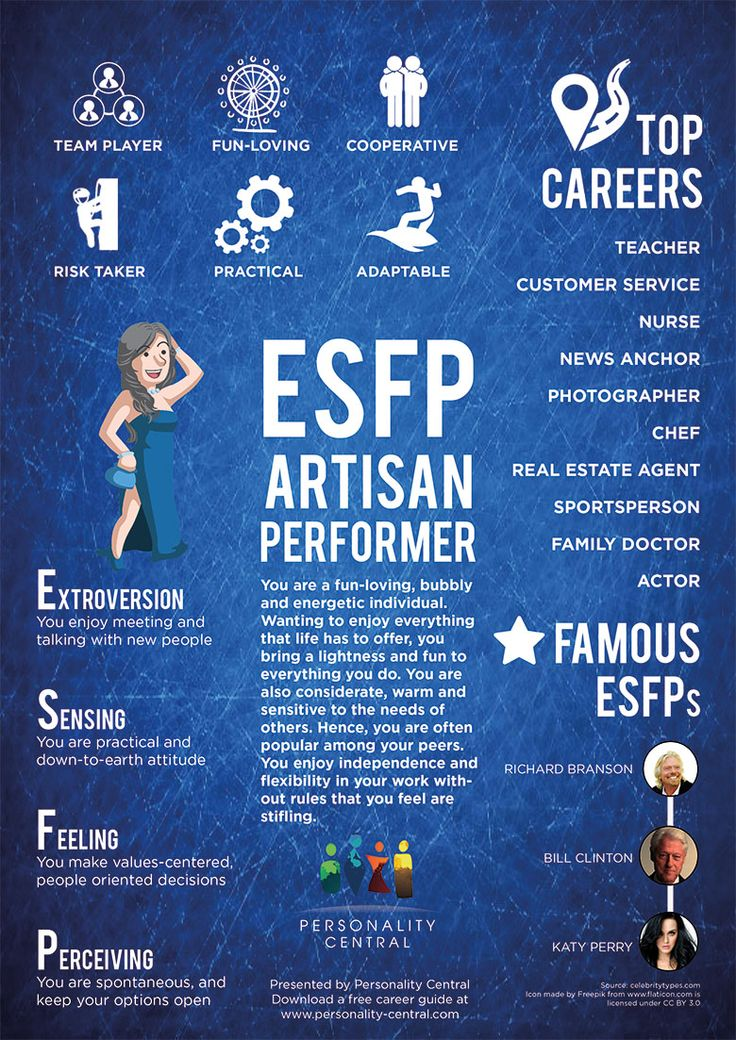 This section ESFP Personality gives a basic overview of the personality type, ESFP. For more information about the ESFP type, refer to the links below or on the sidebar. http://www.personality-central.com/ESFP-personality.html