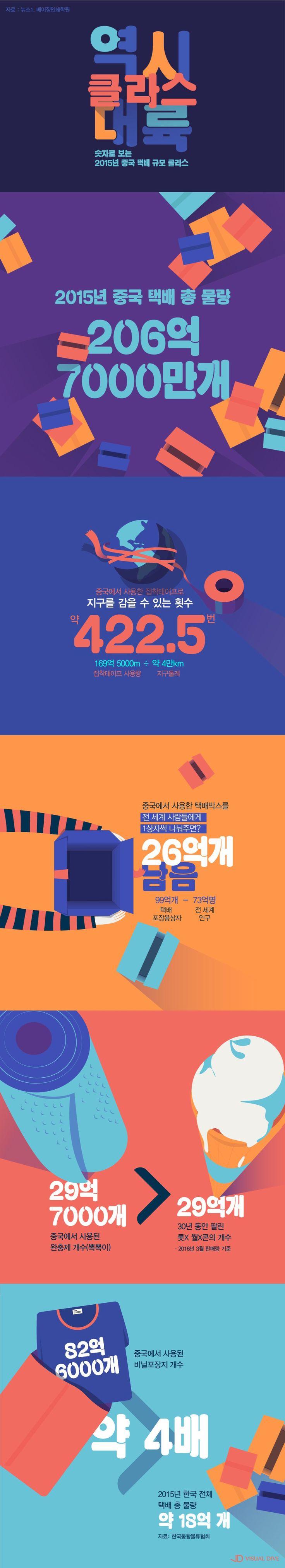 커지는 중국 택배시장···포장용 택배 상자 99억개 [인포그래픽] #China / #Infographic ⓒ 비주얼다이브 무단 복사·전재·재배포…