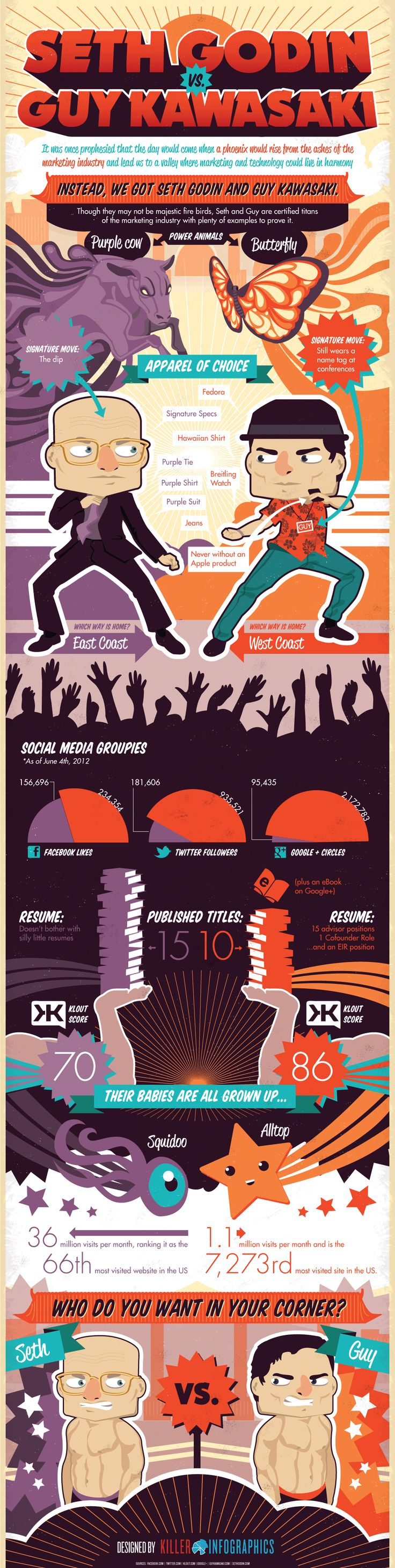 Seth Godin vs Guy Kawasaki.  In the ring of social media marketing who do you want in your corner? Answer: BOTH