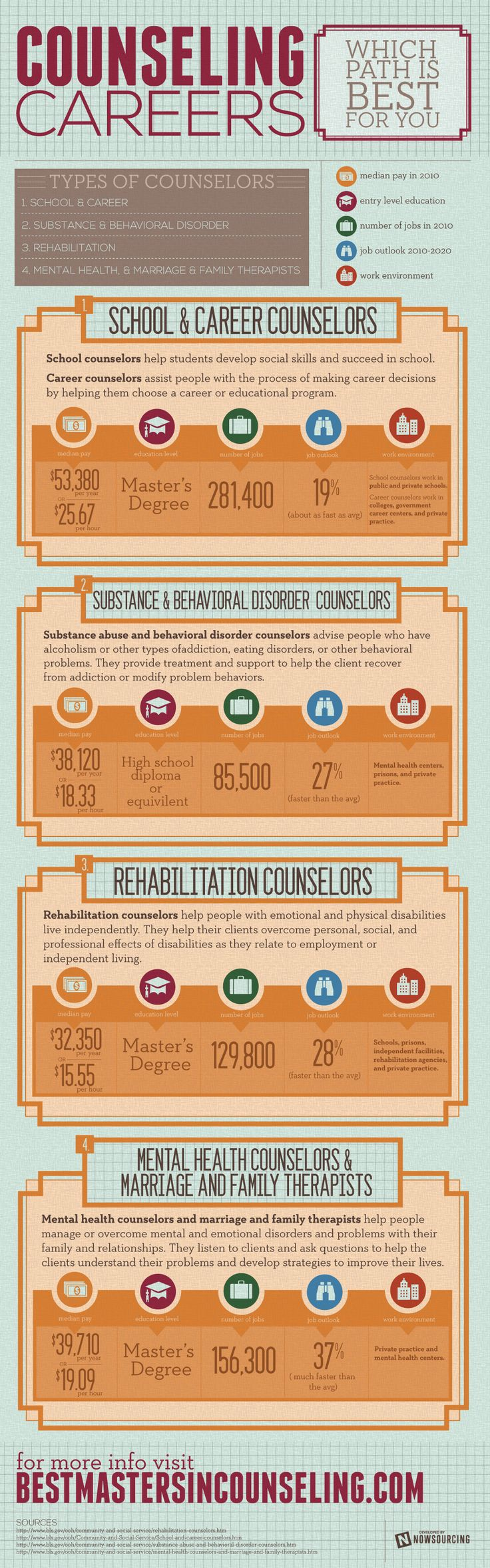 Looking at going to school to be a counselor? Do you know what counseling fields make the most? See here.