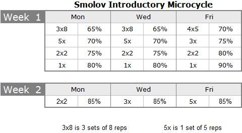 Smolov Routine Review The Smolov Squat Cycle And Smolov Junior For Bench Squats Routine Periodic Table