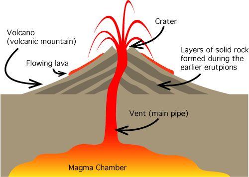 68 best Volcano Unit images on Pinterest