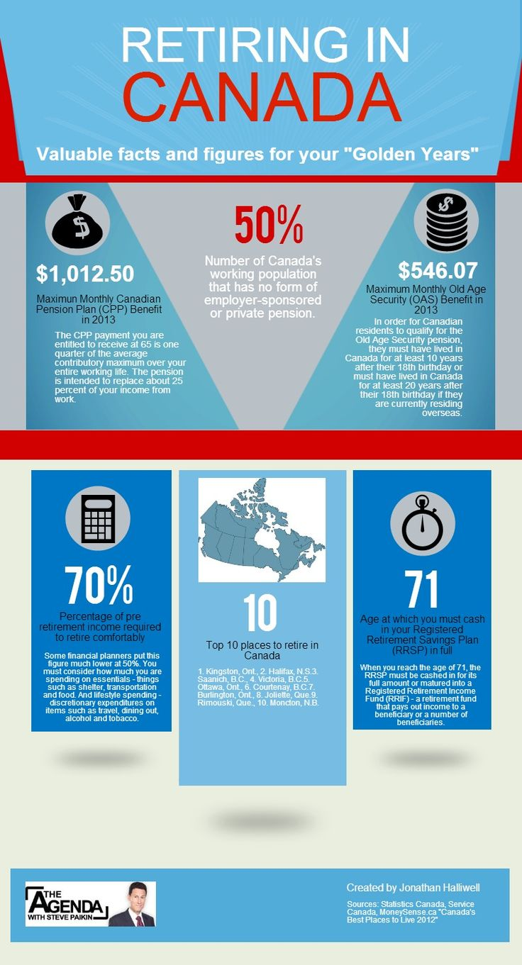 Retiring in Canada - valuable facts and figures for planning how you want to age, and where you want to live.