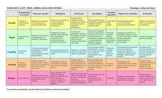 Cuadro comparativo de las Teorías de Aprendizaje Gestalt Piaget Vygotsky Ausubel Bruner  | LabTIC - Tecnología y Educación | Scoop.it