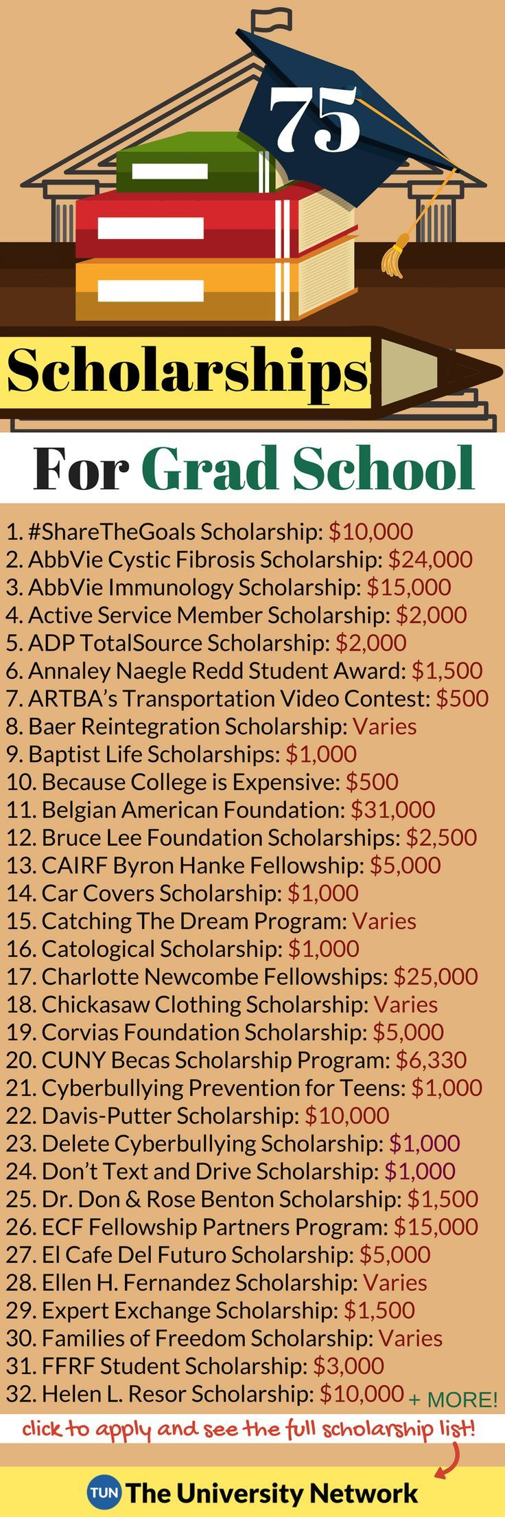 Here is a selection of Scholarships For Graduate Students that are listed on TUN.