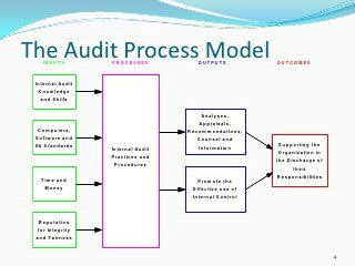 Basic Internal #Auditing Presentation | @rgscandcompany