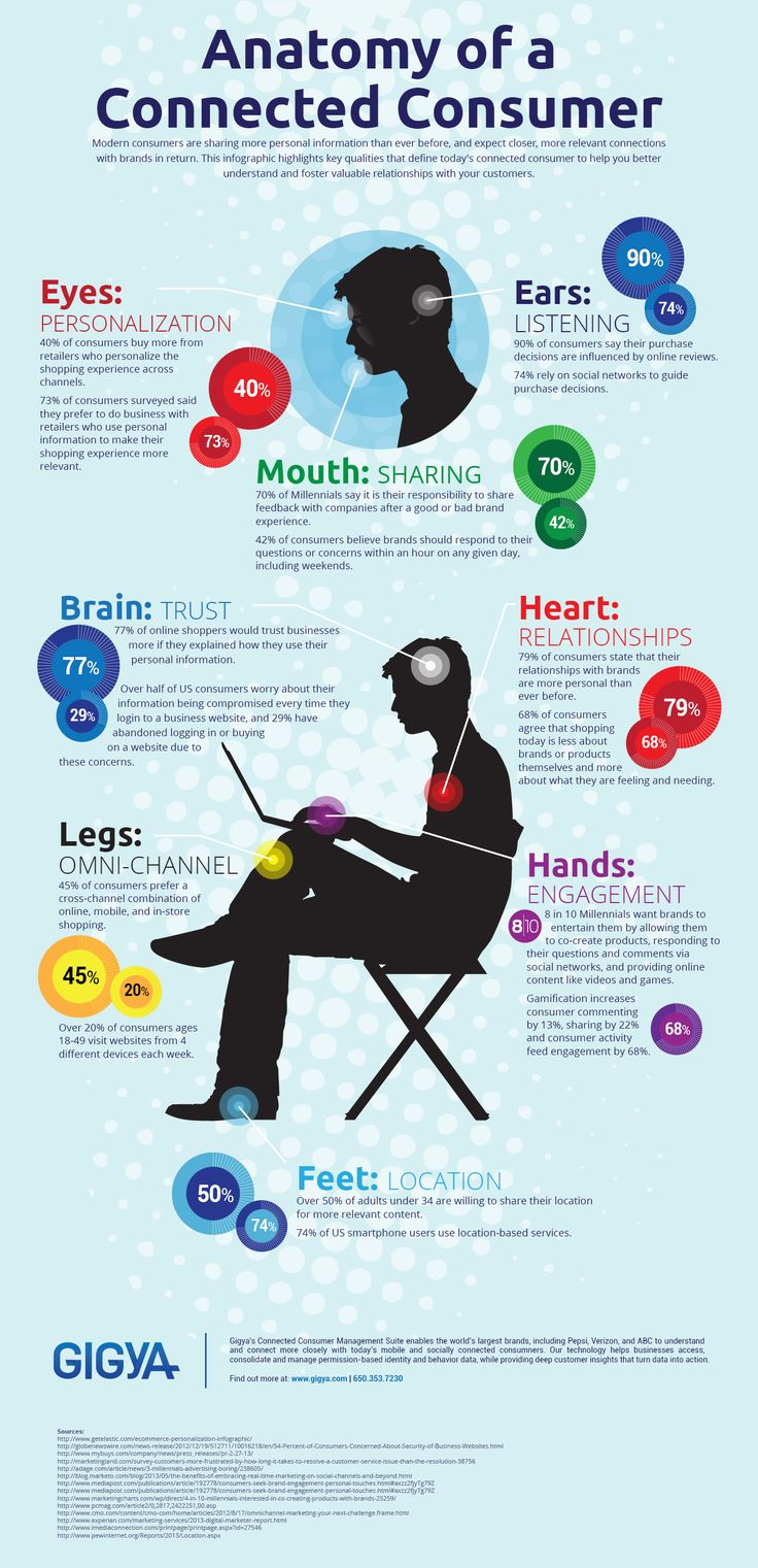 The anatomy of a connected customer. #marketing #branding #strategy #infographic #design