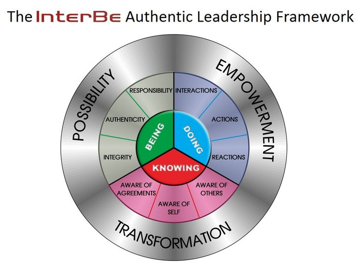 What is Authentic Leadership Coaching? http://www.interbe.co/what-is-authentic-leadership-coaching/