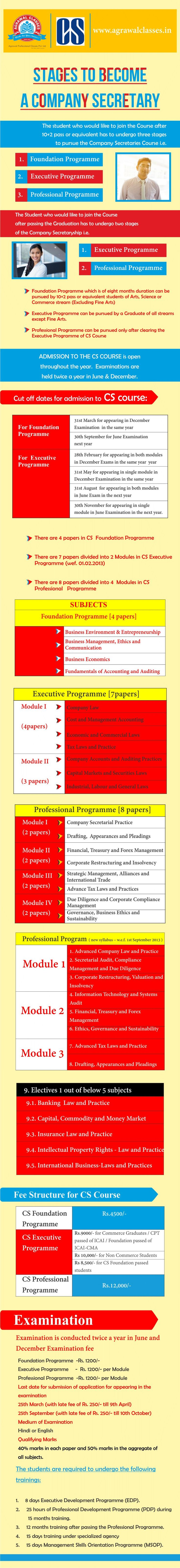 Stages to become a Company Secretary.