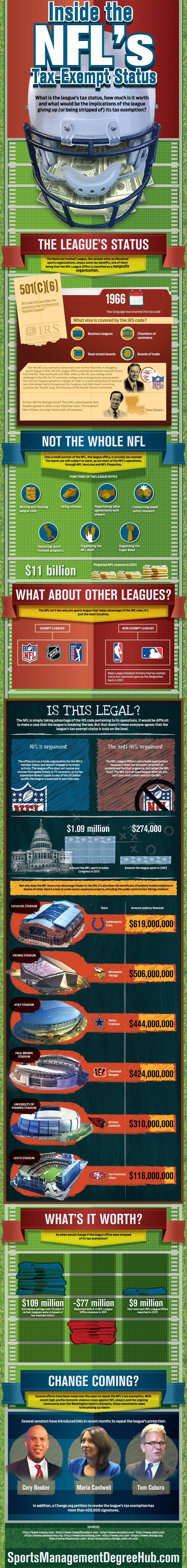 Inside the NFL's Tax-Exempt Status