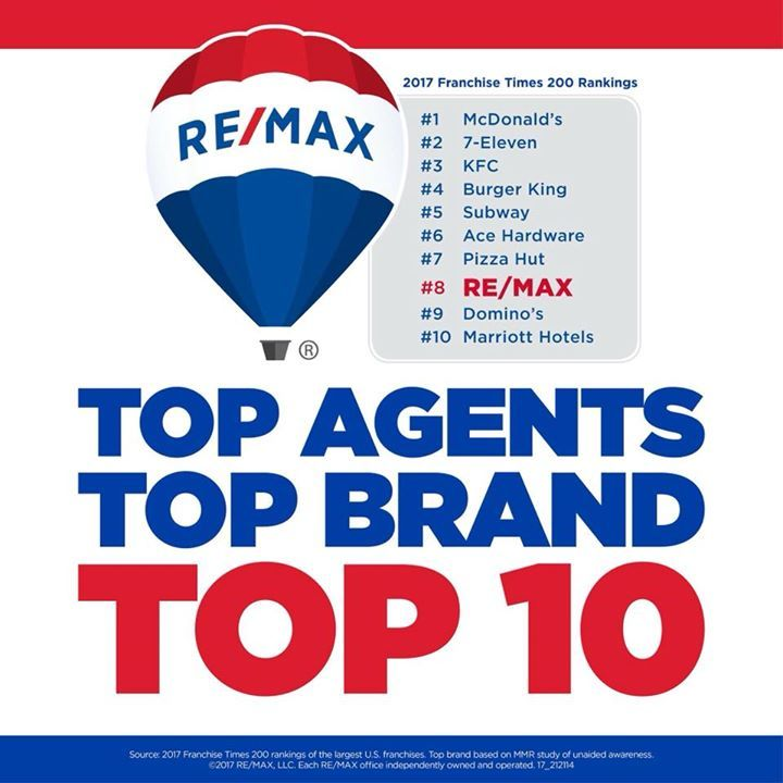 REMAX is no. 8 on the Franchise Times Magazine Top 200 alongside McDonald's 7-Eleven Inc. and other premier brands. The Hustle never stops!  https://rem.ax/2ydL6jb