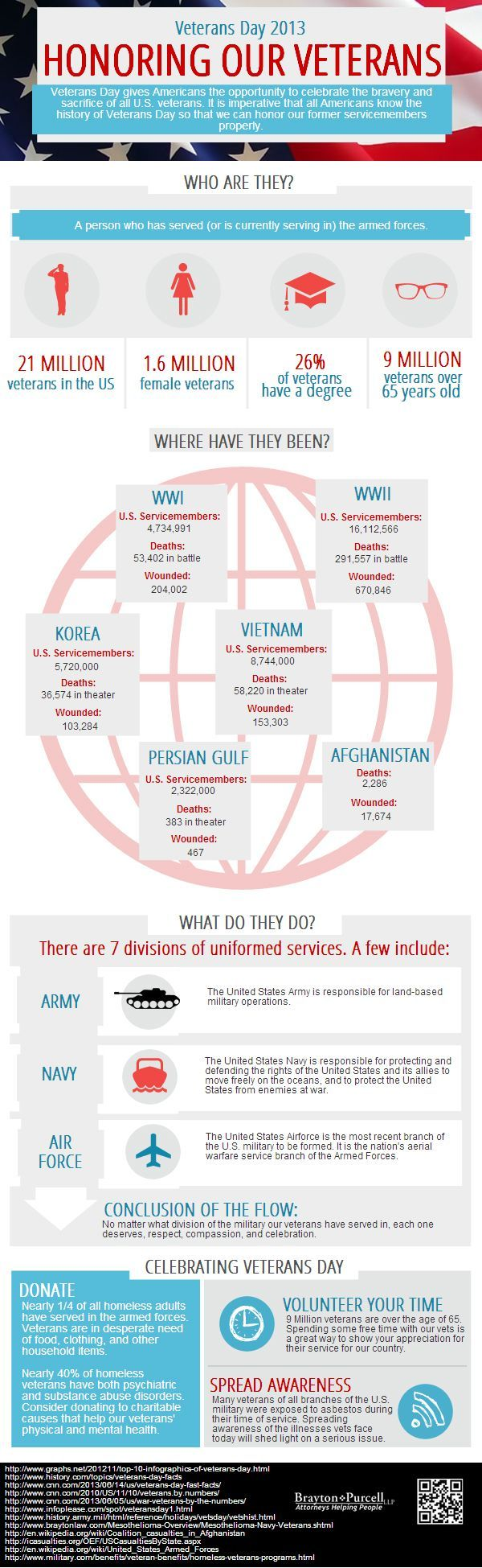 36 best asbestos infographics images on pinterest info graphics 20 good veterans day messages 1betcityfo Images