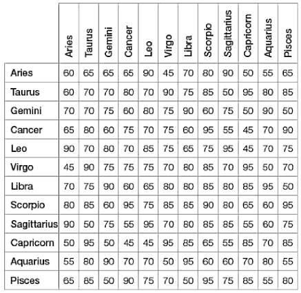 Your Astrological Love Compatibility Chart. This chart is based on Sun Signs and their love compatibility in percentage based on their astrological characteristics. This horoscope comparability chart will give 100% clear picture for your perfect match. Find your love partner with help of this chart.
