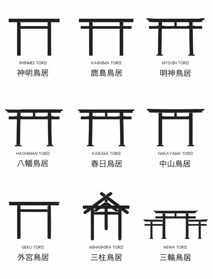 【海外の反応】 パンドラの憂鬱 海外「日本には八百万の神様がいるから」 神社の鳥居の多様性に外国人から驚きの声 現在日本全国に約8万8000社の神社が存在すると言われていますが、 鳥居の形式・構造は神社によって異なっています。  翻訳元ではその点がイラストと共に紹介されており、鳥居の代表例として、 神明鳥居、鹿島鳥居、明神鳥居、八幡鳥居、春日鳥居、中山鳥居、 外宮鳥居、三柱鳥居、三輪鳥居(三ツ鳥居)が挙げられています (他に代表的なのは厳島神社などの「両部鳥居」でしょうか)。  なお、鳥居は大別すると神明鳥居と明神鳥居に分かれ、 貫(上から二段目の材)が突き出ておらず、額束がないのが神明鳥居で、 貫が突き出ていて、額束があるのが明神鳥居となります (上記の特徴が全て当てはまるわけではありません。  また、神明鳥居の方が日本古来の伝統を残す鳥居で、  明神鳥居は仏教建築の影響を受けているようです)。