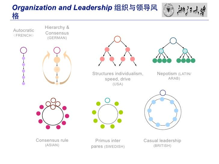 good leadership hierarchical or non hierarchical Finally, saaty (2004) proposed analytic network process (anp) for all cases, which contain both hierarchical and nonhierarchical element interactions but with that methodology the proved hierarchy would have been lost again.
