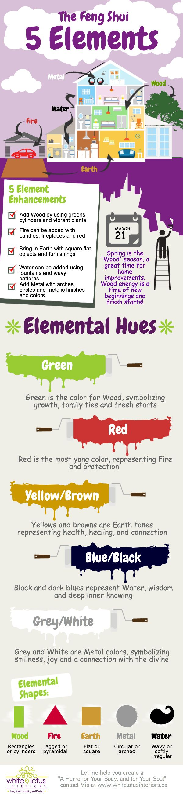 A visual description of the Feng Shui 5 Elements #LivingFengShui
