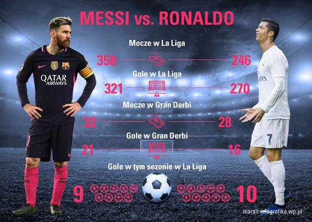 Leo Messi i Cristiano Ronaldo to dwaj najlepsi piłkarze na świecie, dlatego przy okazji meczów Barcelony z Realem Madryt znajdują się pod baczną obserwacją.