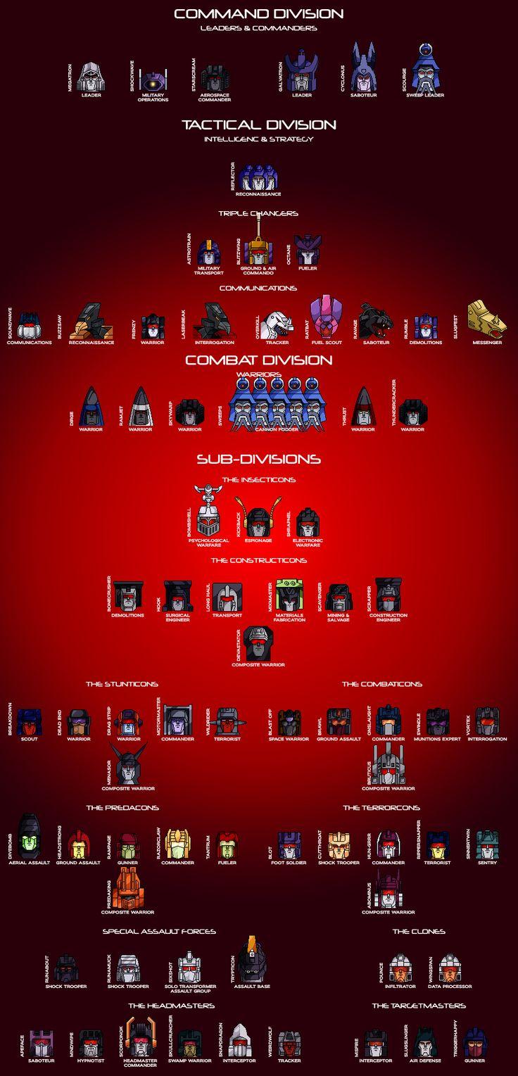The Decepticon Hierarchy by Trecathlus.deviantart.com on @deviantART