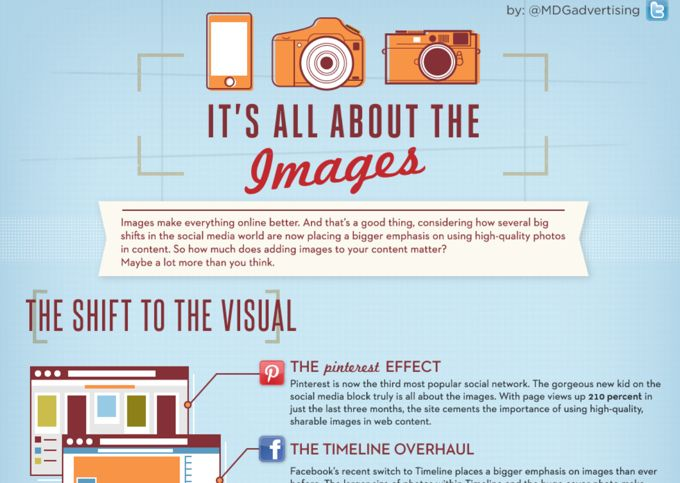 It's All About The Images (Source: MDG Advertising)