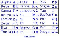 It is a good idea to have some familiarity with the Greek alphabet because Greek letters are quite often used as abbreviations in science and mathematics. Astronomy uses the lower case Greek letters to name the brighter stars in a constellation. The star Alpha Centauri is sometimes written as α Centauri. Physics uses the the Greek letter lambda λ to represent wavelength and the Greek capital letter omega Ω to represent electrical resistance in ohms.