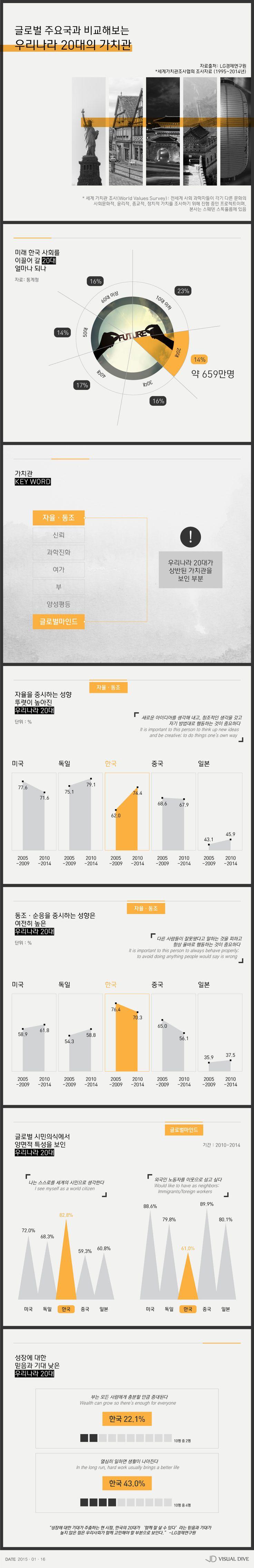 '자율 중요하고, 동조도 필요'…한국 20대들의 가치관 [인포그래픽] #values / #Infographic ⓒ 비주얼다이브 무단 복사·전재·재배포 금지