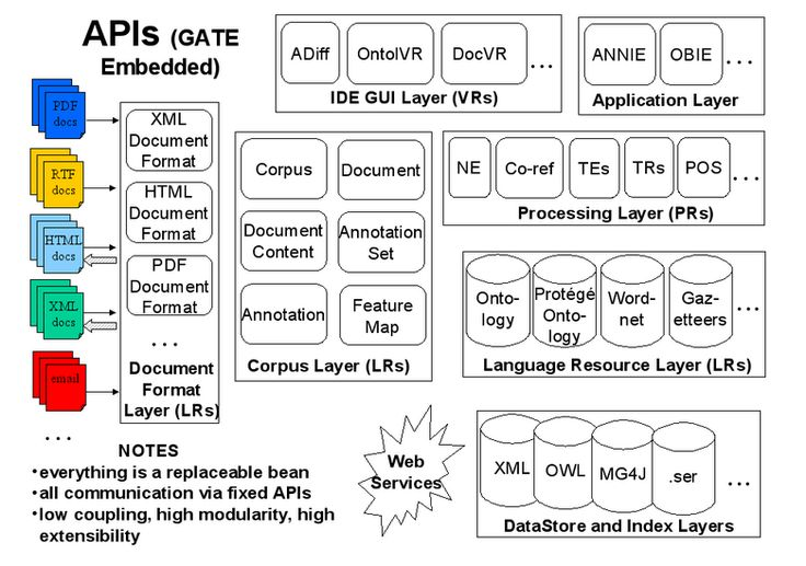 General Architecture for Text Engineering - GATE - http://www.predictiveanalyticstoday.com/general-architecture-text-engineering-gate/?%SNAP%