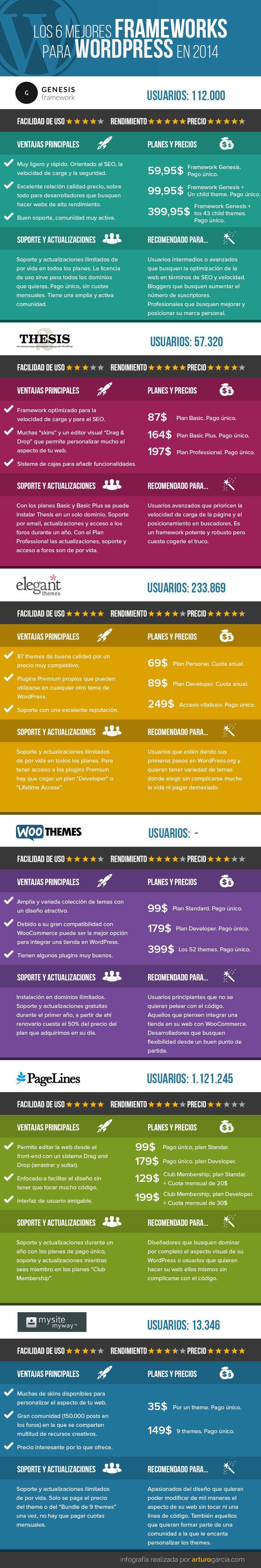 Los 6 mejores frameworks para WordPress #infografia