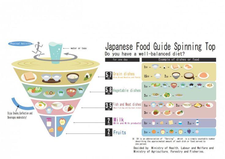 Japanske kostråd ga lengre liv | forskning.no